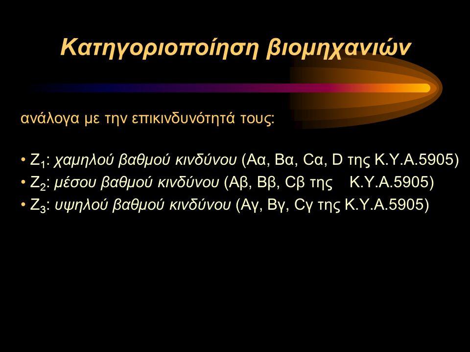Κατηγοριοποίηση βιομηχανιών ανάλογα με την επικινδυνότητά τους: Ζ 1 : χαμηλού βαθμού κινδύνου (Aα, Bα, Cα, D της Κ.Υ.Α.5905) Ζ 2 : μέσου βαθμού κινδύνου (Aβ, Bβ, Cβ της Κ.Υ.Α.5905) Ζ 3 : υψηλού βαθμού κινδύνου (Aγ, Bγ, Cγ της Κ.Υ.Α.5905)