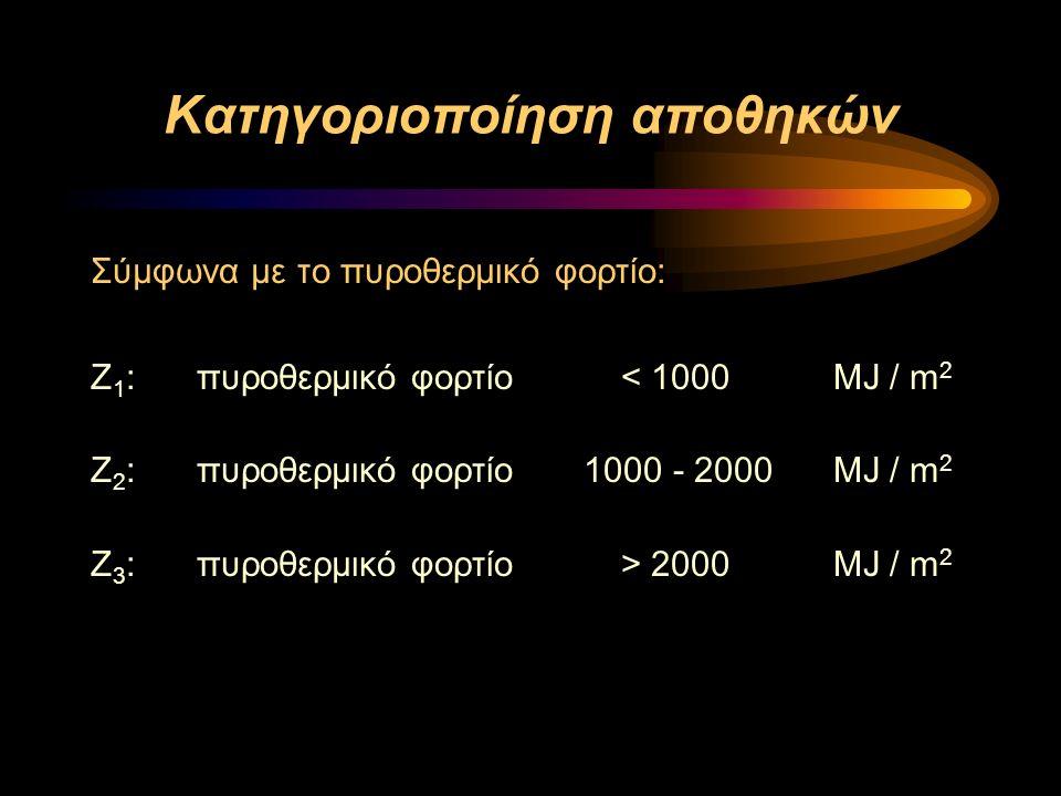 Κατηγοριοποίηση αποθηκών Σύμφωνα με το πυροθερμικό φορτίο: Ζ 1 :πυροθερμικό φoρτίο< 1000MJ / m 2 Ζ 2 :πυροθερμικό φoρτίο 1000 - 2000MJ / m 2 Ζ 3 :πυροθερμικό φoρτίο> 2000MJ / m 2