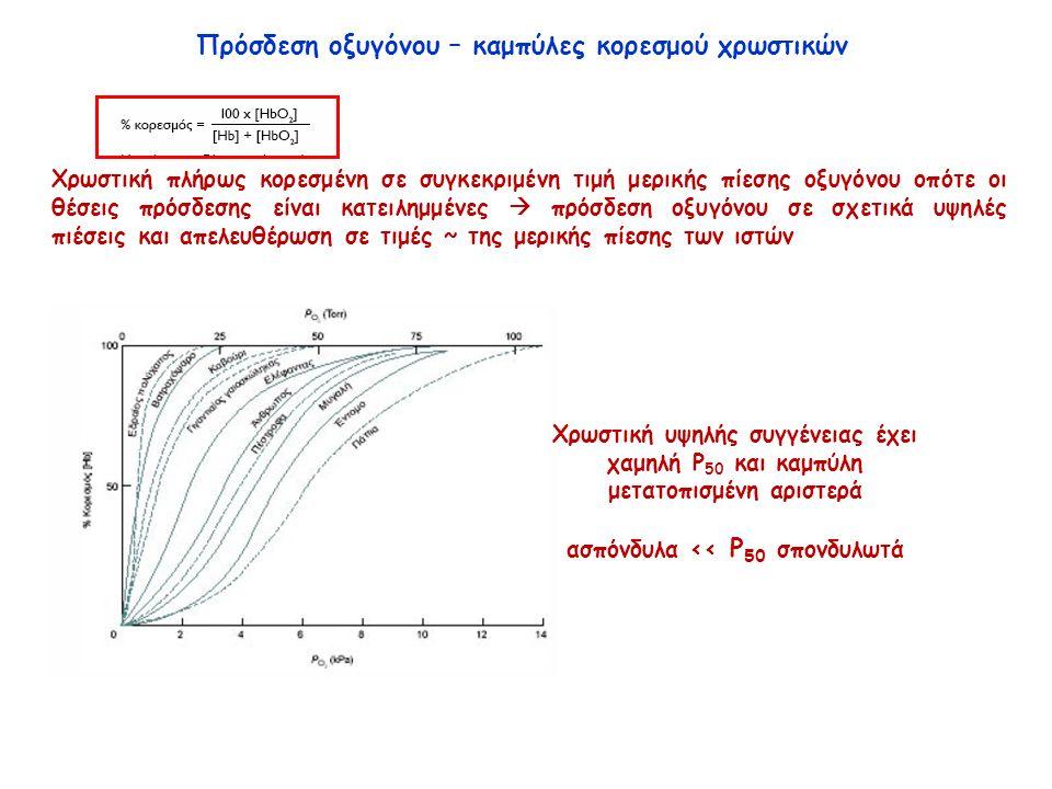 Χρωστική πλήρως κορεσμένη σε συγκεκριμένη τιμή μερικής πίεσης οξυγόνου οπότε οι θέσεις πρόσδεσης είναι κατειλημμένες  πρόσδεση οξυγόνου σε σχετικά υψηλές πιέσεις και απελευθέρωση σε τιμές ~ της μερικής πίεσης των ιστών Πρόσδεση οξυγόνου – καμπύλες κορεσμού χρωστικών Χρωστική υψηλής συγγένειας έχει χαμηλή P 50 και καμπύλη μετατοπισμένη αριστερά ασπόνδυλα << P 50 σπονδυλωτά