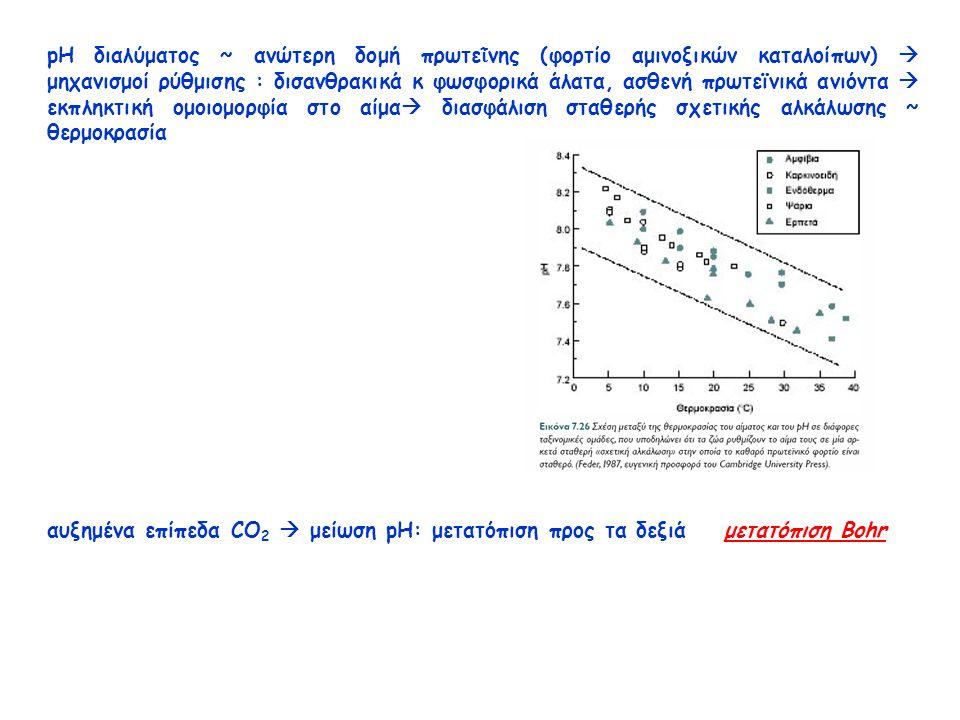 pH διαλύματος ~ ανώτερη δομή πρωτε ῒ νης (φορτίο αμινοξικών καταλοίπων)  μηχανισμοί ρύθμισης : δισανθρακικά κ φωσφορικά άλατα, ασθενή πρωτεϊνικά ανιόντα  εκπληκτική ομοιομορφία στο αίμα  διασφάλιση σταθερής σχετικής αλκάλωσης ~ θερμοκρασία αυξημένα επίπεδα CO 2  μείωση pH: μετατόπιση προς τα δεξιά μετατόπιση Bohr