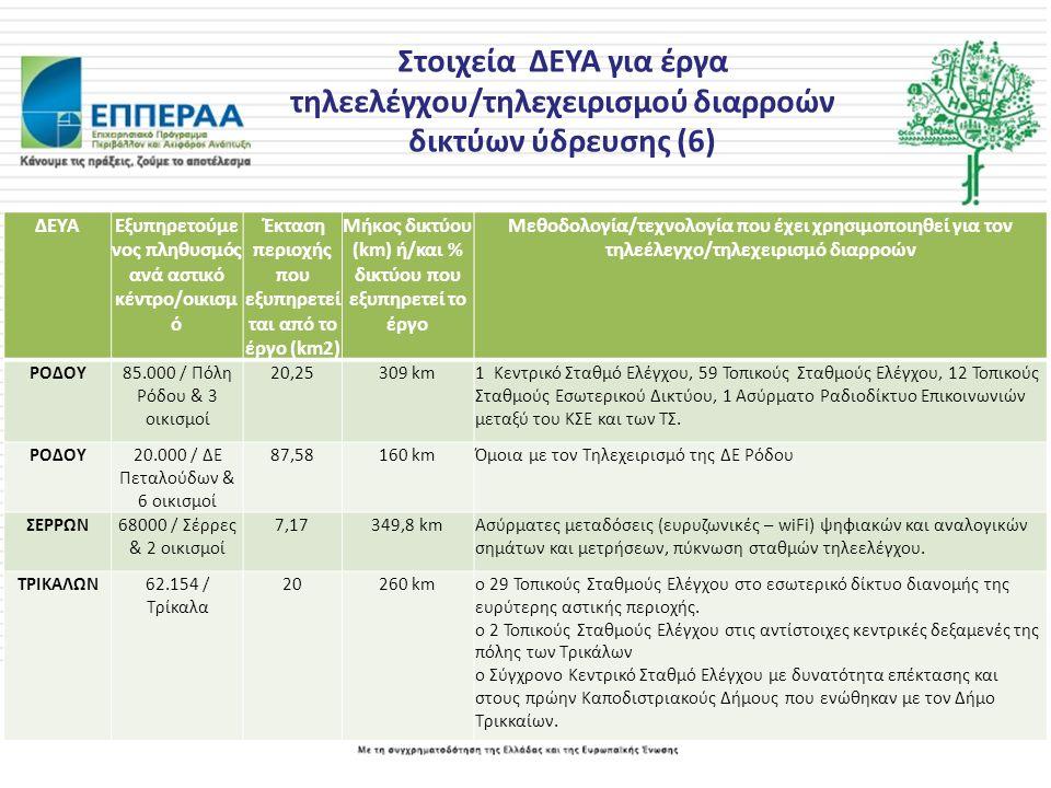 Στοιχεία ΔΕΥΑ για έργα τηλεελέγχου/τηλεχειρισμού διαρροών δικτύων ύδρευσης (6) ΔΕΥΑΕξυπηρετούμε νος πληθυσμός ανά αστικό κέντρο/οικισμ ό Έκταση περιοχής που εξυπηρετεί ται από το έργο (km2) Μήκος δικτύου (km) ή/και % δικτύου που εξυπηρετεί το έργο Μεθοδολογία/τεχνολογία που έχει χρησιμοποιηθεί για τον τηλεέλεγχο/τηλεχειρισμό διαρροών ΡΟΔΟΥ85.000 / Πόλη Ρόδου & 3 οικισμοί 20,25309 km1 Κεντρικό Σταθμό Ελέγχου, 59 Τοπικούς Σταθμούς Ελέγχου, 12 Τοπικούς Σταθμούς Εσωτερικού Δικτύου, 1 Ασύρματο Ραδιοδίκτυο Επικοινωνιών μεταξύ του ΚΣΕ και των ΤΣ.