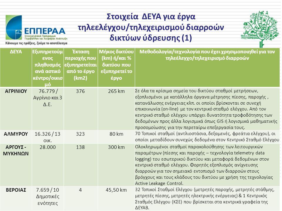 Στοιχεία ΔΕΥΑ για έργα τηλεελέγχου/τηλεχειρισμού διαρροών δικτύων ύδρευσης (1) ΔΕΥΑΕξυπηρετούμ ενος πληθυσμός ανά αστικό κέντρο/οικισ μό Έκταση περιοχής που εξυπηρετείται από το έργο (km2) Μήκος δικτύου (km) ή/και % δικτύου που εξυπηρετεί το έργο Μεθοδολογία/τεχνολογία που έχει χρησιμοποιηθεί για τον τηλεέλεγχο/τηλεχειρισμό διαρροών ΑΓΡΙΝΙΟΥ 76.779 / Αγρίνιο και 3 Δ.Ε.