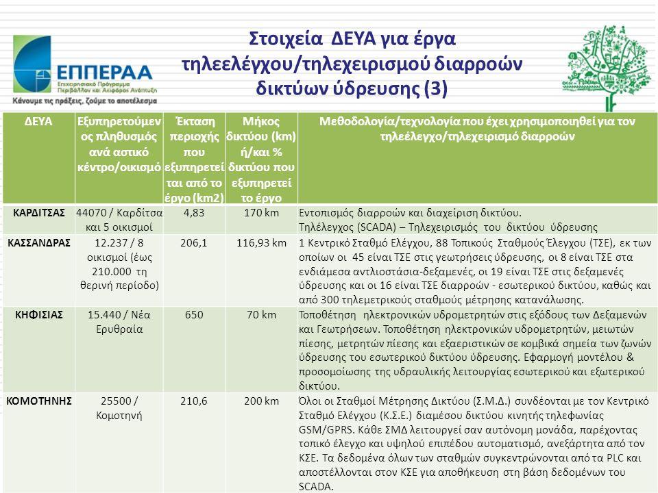 Στοιχεία ΔΕΥΑ για έργα τηλεελέγχου/τηλεχειρισμού διαρροών δικτύων ύδρευσης (3) ΔΕΥΑΕξυπηρετούμεν ος πληθυσμός ανά αστικό κέντρο/οικισμό Έκταση περιοχή
