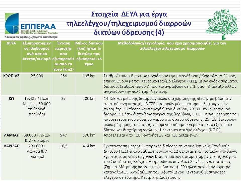 Στοιχεία ΔΕΥΑ για έργα τηλεελέγχου/τηλεχειρισμού διαρροών δικτύων ύδρευσης (4) ΔΕΥΑΕξυπηρετούμεν ος πληθυσμός ανά αστικό κέντρο/οικισμό Έκταση περιοχή