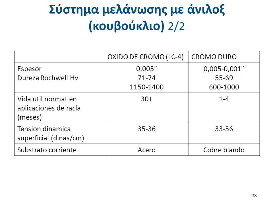 Σύστημα μελάνωσης με άνιλοξ (κουβούκλιο) 2/2 33 OXIDO DE CROMO (LC-4)CROMO DURO Espesor Dureza Rochwell Hv 0,005¨ 71-74 1150-1400 0,005-0,001¨ 55-69 6