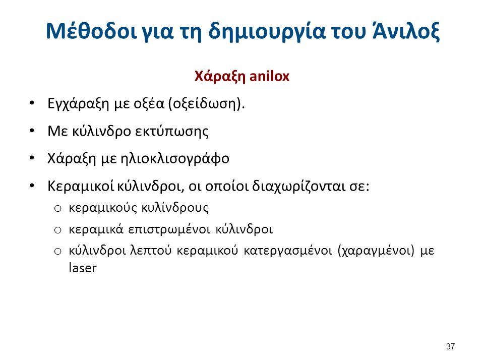 Μέθοδοι για τη δημιουργία του Άνιλοξ Χάραξη anilox Εγχάραξη με οξέα (οξείδωση). Με κύλινδρο εκτύπωσης Χάραξη με ηλιοκλισογράφο Κεραμικοί κύλινδροι, οι