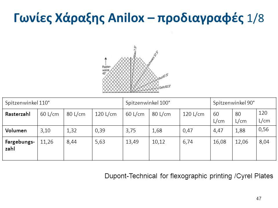 Γωνίες Χάραξης Anilox – προδιαγραφές 1/8 47 Spitzenwinkel 110°Spitzenwinkel 100°Spitzenwinkel 90° Rasterzahl60 L/cm80 L/cm120 L/cm60 L/cm80 L/cm120 L/