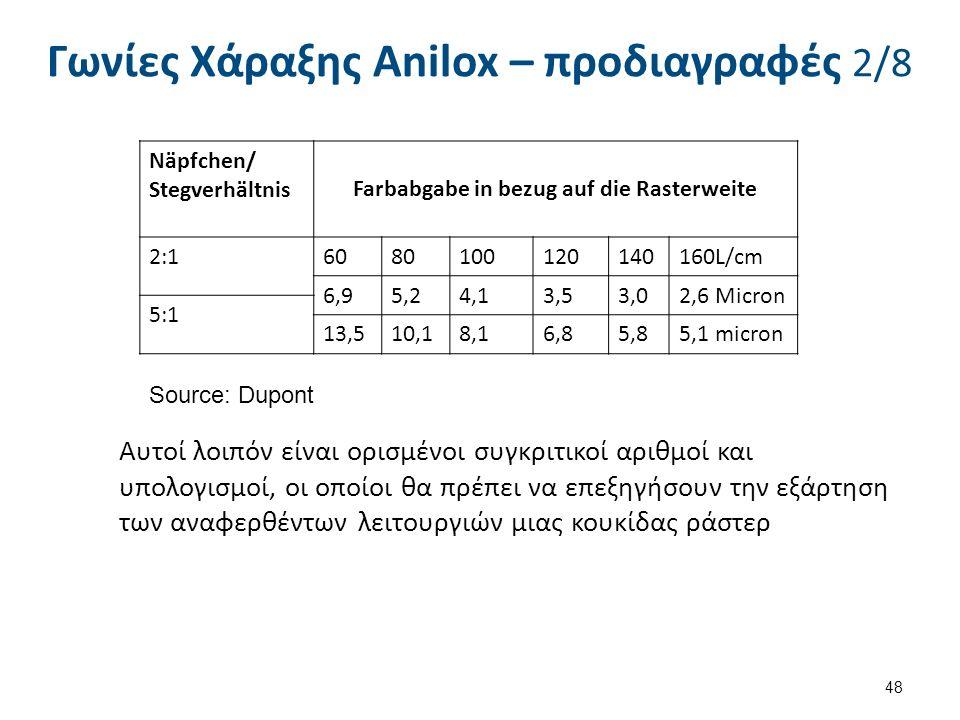 Γωνίες Χάραξης Anilox – προδιαγραφές 2/8 48 Näpfchen/ Stegverhältnis Farbabgabe in bezug auf die Rasterweite 2:16080100120140160L/cm 6,95,24,13,53,02,