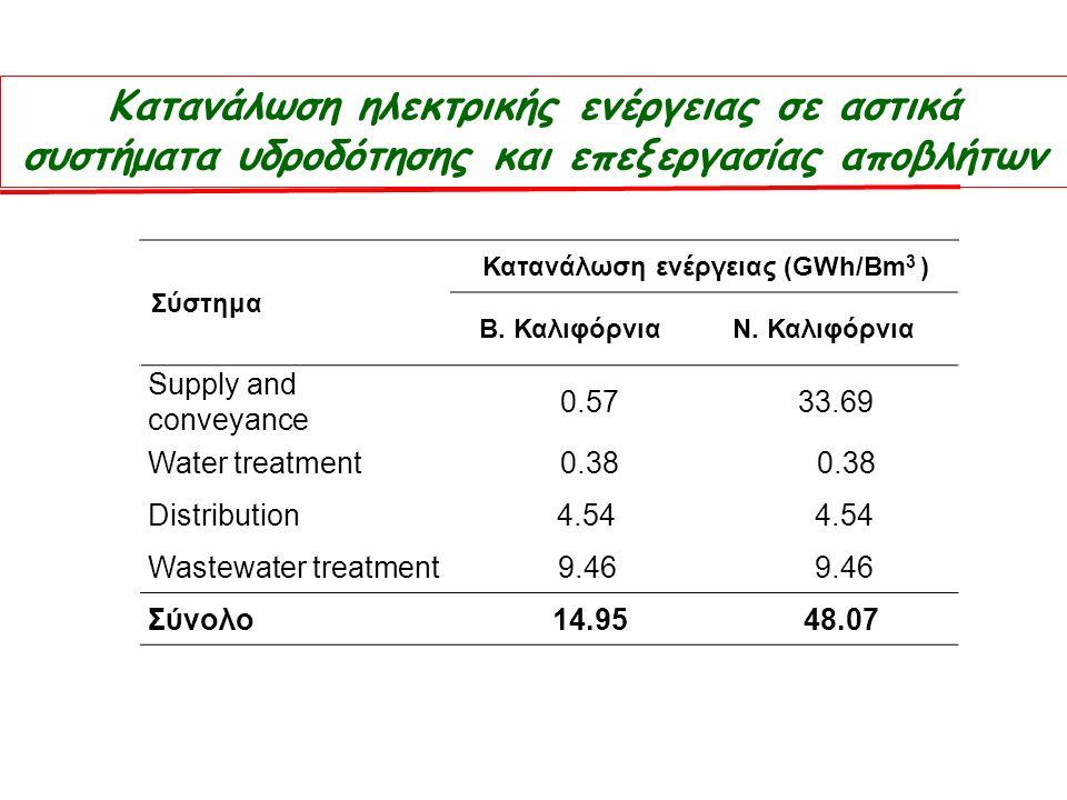 Κατανάλωση ηλεκτρικής ενέργειας σε αστικά συστήματα υδροδότησης και επεξεργασίας αποβλήτων Σύστημα Κατανάλωση ενέργειας (GWh/Bm 3 ) Β.