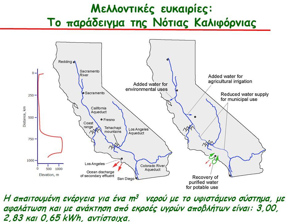 Μελλοντικές ευκαιρίες: Το παράδειγμα της Νότιας Καλιφόρνιας Η απαιτουμένη ενέργεια για ένα m 3 νερού με το υφιστάμενο σύστημα, με αφαλάτωση και με ανάκτηση από εκροές υγρών αποβλήτων είναι: 3,00, 2,83 και 0,65 kWh, αντίστοιχα.