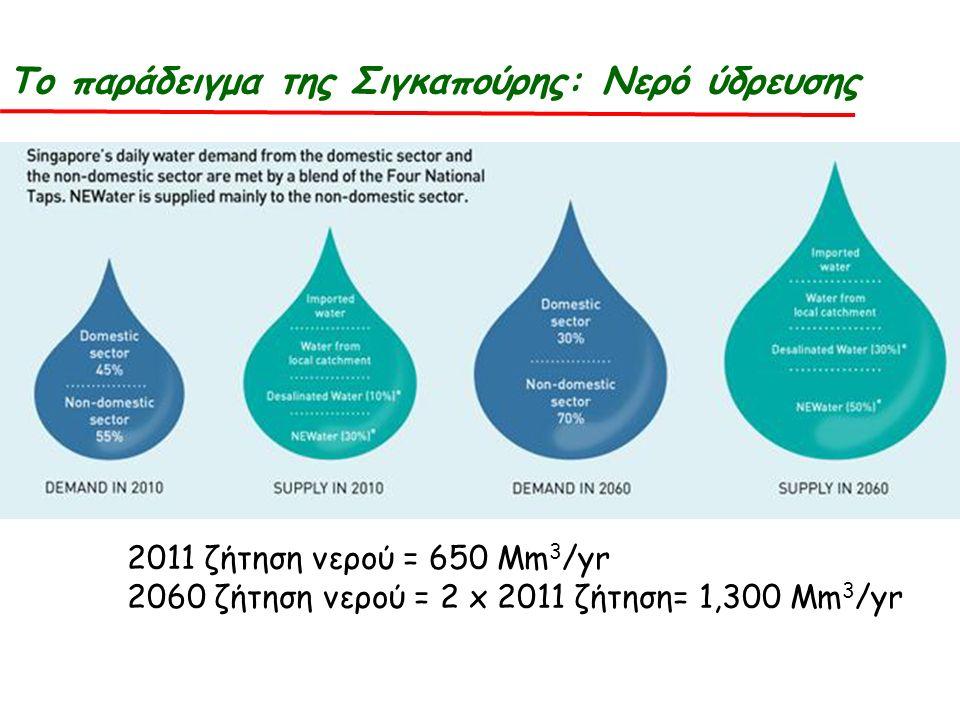 2011 ζήτηση νερού = 650 Mm 3 /yr 2060 ζήτηση νερού = 2 x 2011 ζήτηση= 1,300 Mm 3 /yr Το παράδειγμα της Σιγκαπούρης: Νερό ύδρευσης
