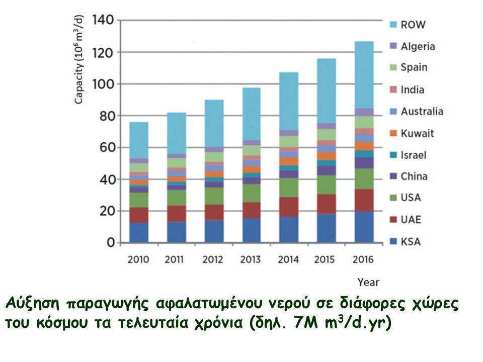 Αύξηση παραγωγής αφαλατωμένου νερού σε διάφορες χώρες του κόσμου τα τελευταία χρόνια (δηλ.