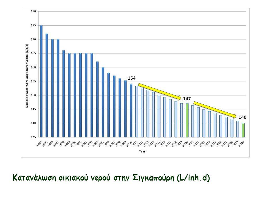 Κατανάλωση οικιακού νερού στην Σιγκαπούρη (L/inh.d)
