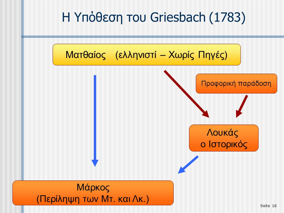 Seite 18 Η Υπόθεση του Griesbach (1783) Ματθαίος (ελληνιστί – Χωρίς Πηγές) Προφορική παράδοση Λουκάς ο Ιστορικός Mάρκος (Περίληψη των Μτ. και Λκ.)