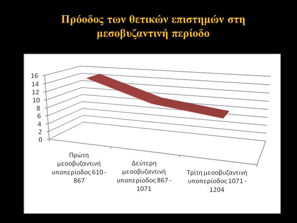 Πρόοδος των θετικών επιστημών στη μεσοβυζαντινή περίοδο