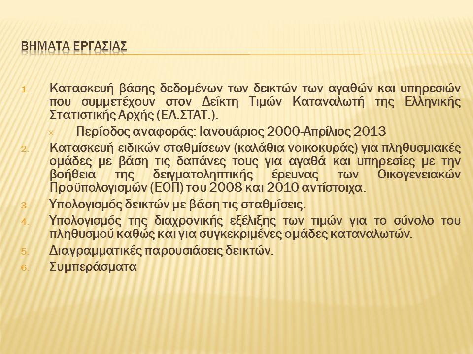1. Κατασκευή βάσης δεδομένων των δεικτών των αγαθών και υπηρεσιών που συμμετέχουν στον Δείκτη Τιμών Καταναλωτή της Ελληνικής Στατιστικής Αρχής (ΕΛ.ΣΤΑ