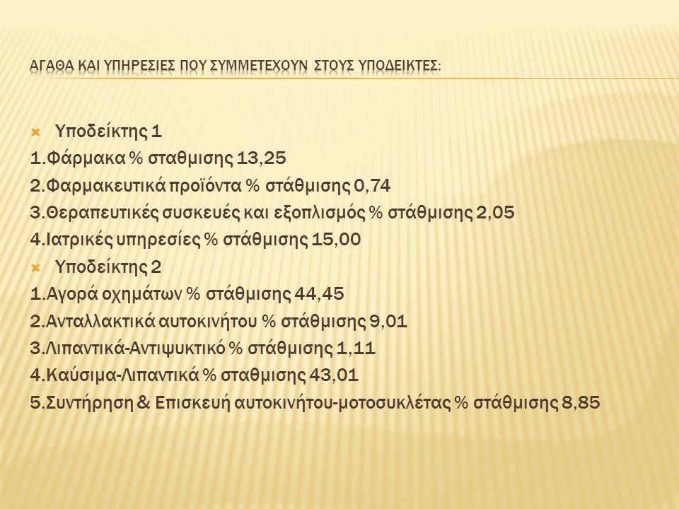  Υποδείκτης 1 1.Φάρμακα % σταθμισης 13,25 2.Φαρμακευτικά προϊόντα % στάθμισης 0,74 3.Θεραπευτικές συσκευές και εξοπλισμός % στάθμισης 2,05 4.Ιατρικές