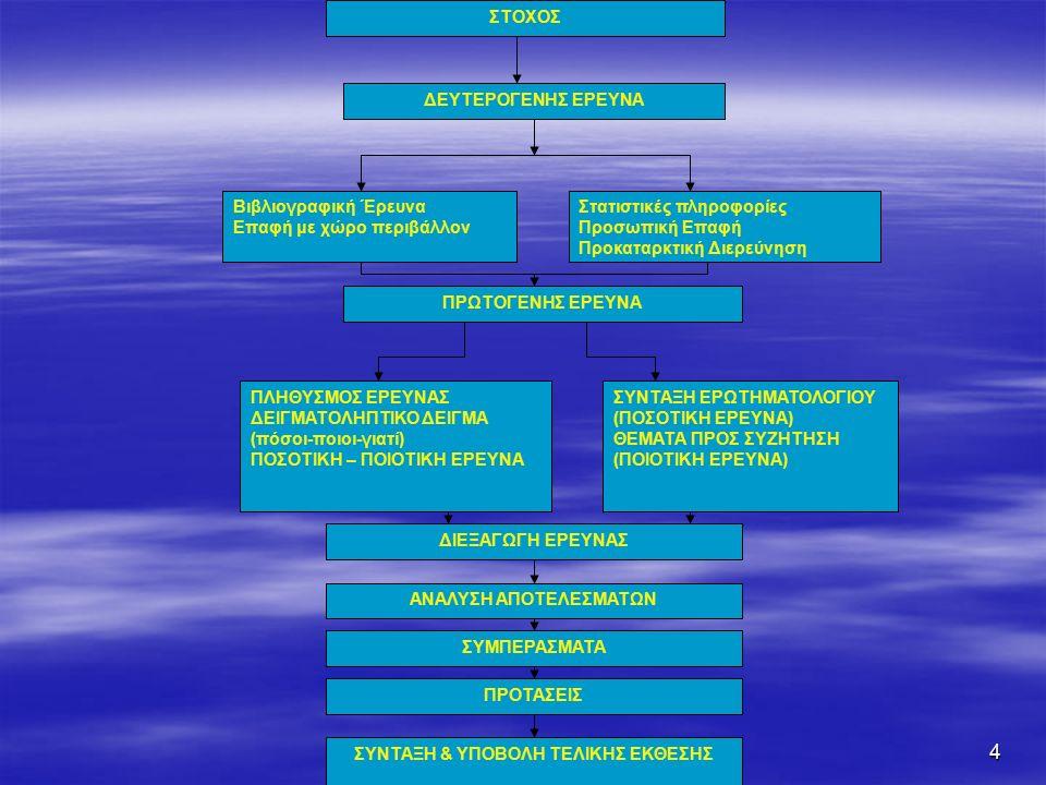 4 ΣΤΟΧΟΣ ΔΕΥΤΕΡΟΓΕΝΗΣ ΕΡΕΥΝΑ Βιβλιογραφική Έρευνα Επαφή με χώρο περιβάλλον Στατιστικές πληροφορίες Προσωπική Επαφή Προκαταρκτική Διερεύνηση ΠΡΩΤΟΓΕΝΗΣ ΕΡΕΥΝΑ ΠΛΗΘΥΣΜΟΣ ΕΡΕΥΝΑΣ ΔΕΙΓΜΑΤΟΛΗΠΤΙΚΟ ΔΕΙΓΜΑ (πόσοι-ποιοι-γιατί) ΠΟΣΟΤΙΚΗ – ΠΟΙΟΤΙΚΗ ΕΡΕΥΝΑ ΣΥΝΤΑΞΗ ΕΡΩΤΗΜΑΤΟΛΟΓΙΟΥ (ΠΟΣΟΤΙΚΗ ΕΡΕΥΝΑ) ΘΕΜΑΤΑ ΠΡΟΣ ΣΥΖΗΤΗΣΗ (ΠΟΙΟΤΙΚΗ ΕΡΕΥΝΑ) ΔΙΕΞΑΓΩΓΗ ΕΡΕΥΝΑΣ ΑΝΑΛΥΣΗ ΑΠΟΤΕΛΕΣΜΑΤΩΝ ΣΥΜΠΕΡΑΣΜΑΤΑ ΠΡΟΤΑΣΕΙΣ ΣΥΝΤΑΞΗ & ΥΠΟΒΟΛΗ ΤΕΛΙΚΗΣ ΕΚΘΕΣΗΣ