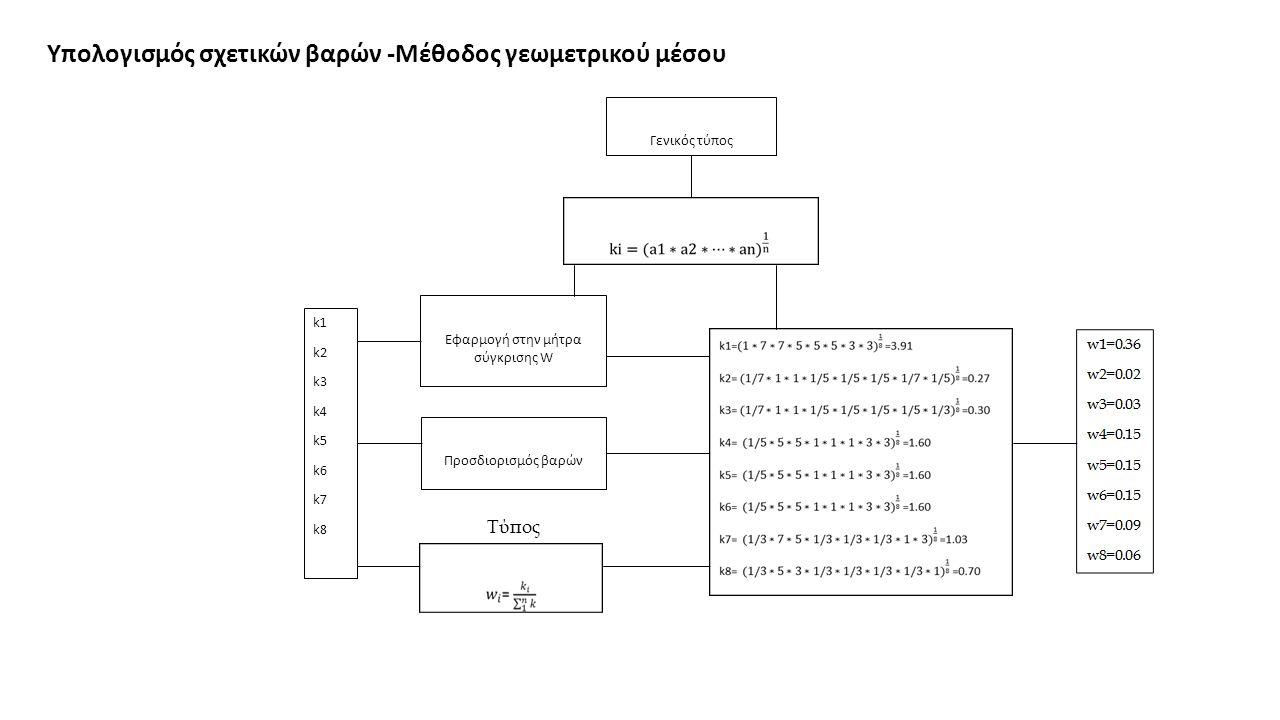 Γενικός τύπος k1 k2 k3 k4 k5 k6 k7 k8 Εφαρμογή στην μήτρα σύγκρισης W Προσδιορισμός βαρών Τύπος Υπολογισμός σχετικών βαρών -Μέθοδος γεωμετρικού μέσου