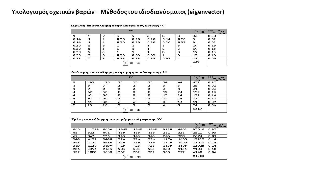 Υπολογισμός σχετικών βαρών – Μέθοδος του ιδιοδιανύσματος (eigenvector)