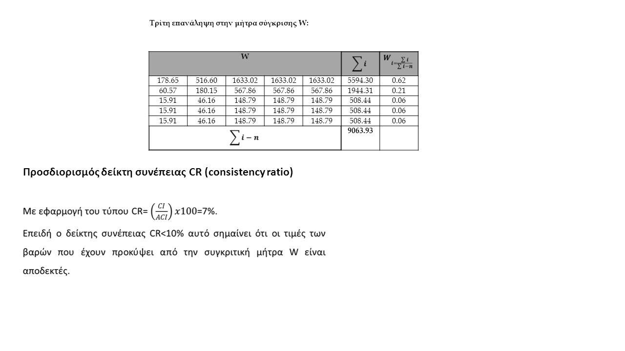 W 178.65516.601633.02 5594.300.62 60.57180.15567.86 1944.310.21 15.9146.16148.79 508.440.06 15.9146.16148.79 508.440.06 15.9146.16148.79 508.440.06 9063.93 Τρίτη επανάληψη στην μήτρα σύγκρισης W: Προσδιορισμός δείκτη συνέπειας CR (consistency ratio)