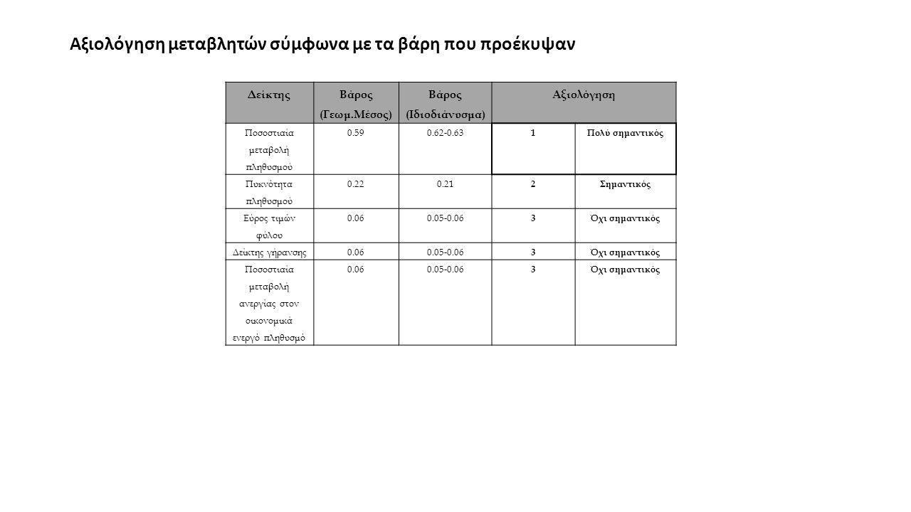 Αξιολόγηση μεταβλητών σύμφωνα με τα βάρη που προέκυψαν Δείκτης Βάρος (Γεωμ.Μέσος) Βάρος (Ιδιοδιάνυσμα) Αξιολόγηση Ποσοστιαία μεταβολή πληθυσμού 0.590.62-0.63 1Πολύ σημαντικός Πυκνότητα πληθυσμού 0.220.21 2Σημαντικός Εύρος τιμών φύλου 0.060.05-0.06 3Όχι σημαντικός Δείκτης γήρανσης0.060.05-0.06 3Όχι σημαντικός Ποσοστιαία μεταβολή ανεργίας στον οικονομικά ενεργό πληθυσμό 0.060.05-0.06 3Όχι σημαντικός