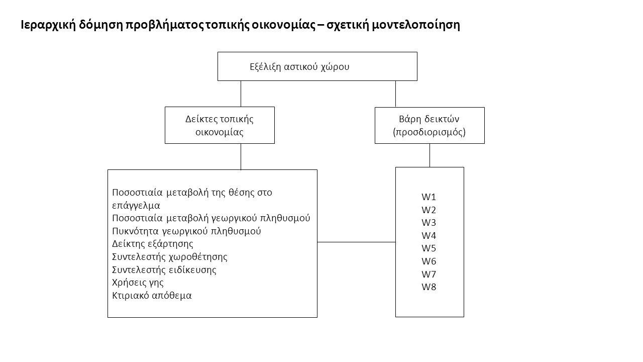 Ιεραρχική δόμηση προβλήματος τοπικής οικονομίας – σχετική μοντελοποίηση Εξέλιξη αστικού χώρου Δείκτες τοπικής οικονομίας Βάρη δεικτών (προσδιορισμός) Ποσοστιαία μεταβολή της θέσης στο επάγγελμα Ποσοστιαία μεταβολή γεωργικού πληθυσμού Πυκνότητα γεωργικού πληθυσμού Δείκτης εξάρτησης Συντελεστής χωροθέτησης Συντελεστής ειδίκευσης Χρήσεις γης Κτιριακό απόθεμα W1 W2 W3 W4 W5 W6 W7 W8