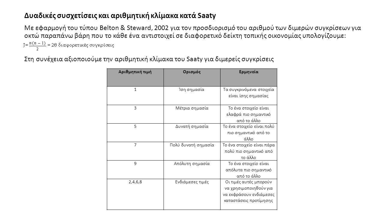 Δυαδικές συσχετίσεις και αριθμητική κλίμακα κατά Saaty Με εφαρμογή του τύπου Belton & Steward, 2002 για τον προσδιορισμό του αριθμού των διμερών συγκρίσεων για οκτώ παραπάνω βάρη που το κάθε ένα αντιστοιχεί σε διαφορετικό δείκτη τοπικής οικονομίας υπολογίζουμε: Στη συνέχεια αξιοποιούμε την αριθμητική κλίμακα του Saaty για διμερείς συγκρίσεις Αριθμητική τιμήΟρισμόςΕρμηνεία 1Ίση σημασία Τα συγκρινόμενα στοιχεία είναι ίσης σημασίας 3Μέτρια σημασία Το ένα στοιχείο είναι ελαφρά πιο σημαντικό από το άλλο 5Δυνατή σημασία Το ένα στοιχείο είναι πολύ πιο σημαντικό από το άλλο 7Πολύ δυνατή σημασία Το ένα στοιχείο είναι πάρα πολύ πιο σημαντικό από το άλλο 9Απόλυτη σημασία Το ένα στοιχείο είναι απόλυτα πιο σημαντικό από το άλλο 2,4,6,8Ενδιάμεσες τιμέςΟι τιμές αυτές μπορούν να χρησιμοποιηθούν για να εκφράσουν ενδιάμεσες καταστάσεις προτίμησης
