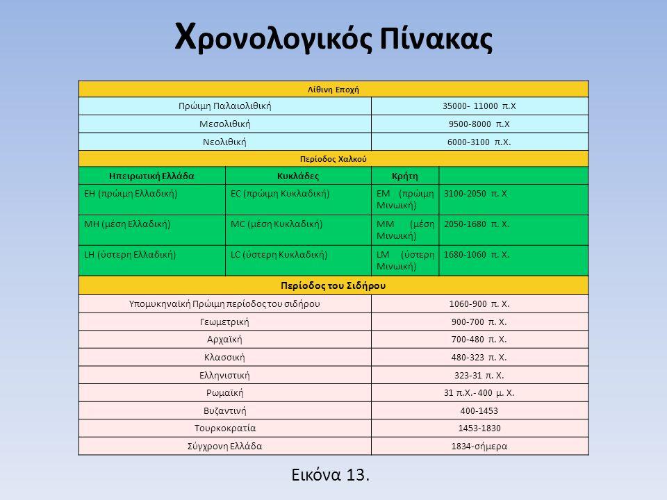 Λίθινη Εποχή Πρώιμη Παλαιολιθική35000- 11000 π.Χ Μεσολιθική9500-8000 π.Χ Νεολιθική6000-3100 π.Χ. Περίοδος Χαλκού Ηπειρωτική ΕλλάδαΚυκλάδεςΚρήτη EH (πρ