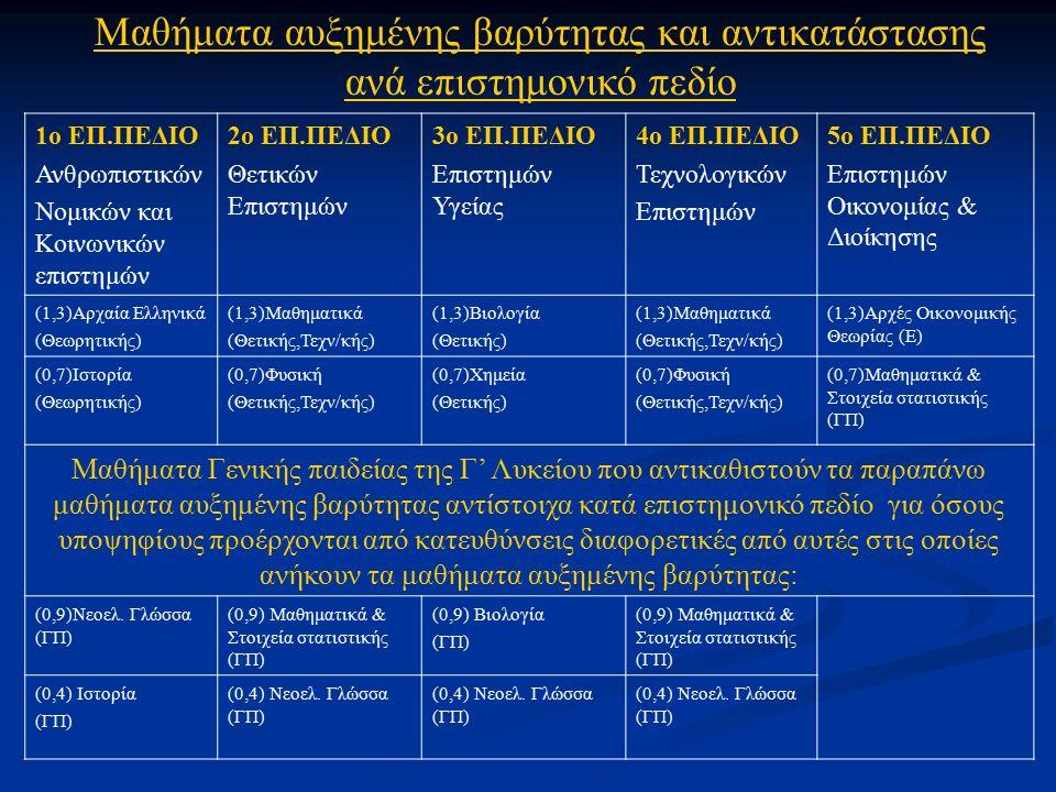 1ο ΕΠ.ΠΕΔΙΟ Ανθρωπιστικών Νομικών και Κοινωνικών επιστημών 2ο ΕΠ.ΠΕΔΙΟ Θετικών Επιστημών 3ο ΕΠ.ΠΕΔΙΟ Επιστημών Υγείας 4ο ΕΠ.ΠΕΔΙΟ Τεχνολογικών Επιστημών 5ο ΕΠ.ΠΕΔΙΟ Επιστημών Οικονομίας & Διοίκησης (1,3)Αρχαία Ελληνικά (Θεωρητικής) (1,3)Μαθηματικά (Θετικής,Τεχν/κής) (1,3)Βιολογία (Θετικής) (1,3)Μαθηματικά (Θετικής,Τεχν/κής) (1,3)Αρχές Οικονομικής Θεωρίας (Ε) (0,7)Ιστορία (Θεωρητικής) (0,7)Φυσική (Θετικής,Τεχν/κής) (0,7)Χημεία (Θετικής) (0,7)Φυσική (Θετικής,Τεχν/κής) (0,7)Μαθηματικά & Στοιχεία στατιστικής (ΓΠ) Μαθήματα Γενικής παιδείας της Γ' Λυκείου που αντικαθιστούν τα παραπάνω μαθήματα αυξημένης βαρύτητας αντίστοιχα κατά επιστημονικό πεδίο για όσους υποψηφίους προέρχονται από κατευθύνσεις διαφορετικές από αυτές στις οποίες ανήκουν τα μαθήματα αυξημένης βαρύτητας: (0,9)Νεοελ.