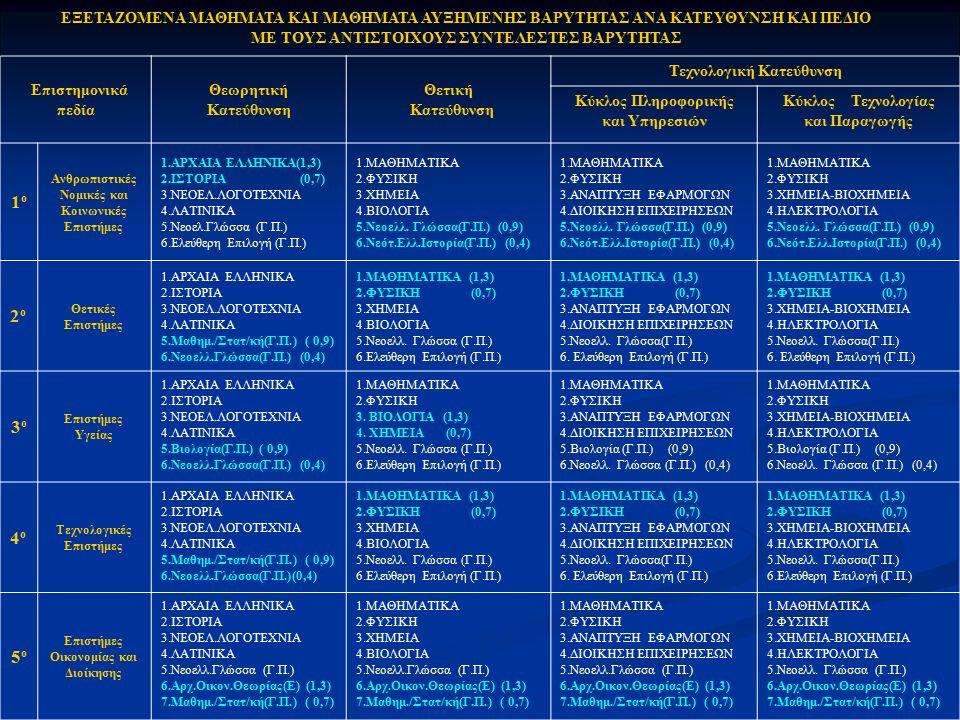 Επιστημονικά πεδία Θεωρητική Κατεύθυνση Θετική Κατεύθυνση Τεχνολογική Κατεύθυνση Κύκλος Πληροφορικής και Υπηρεσιών Κύκλος Τεχνολογίας και Παραγωγής 1ο1ο Ανθρωπιστικές Νομικές και Κοινωνικές Επιστήμες 1.ΑΡΧΑΙΑ ΕΛΛΗΝΙΚΑ(1,3) 2.ΙΣΤΟΡΙΑ (0,7) 3.ΝΕΟΕΛ.ΛΟΓΟΤΕΧΝΙΑ 4.ΛΑΤΙΝΙΚΑ 5.Νεοελ.Γλώσσα (Γ.Π.) 6.Ελεύθερη Επιλογή (Γ.Π.) 1.ΜΑΘΗΜΑΤΙΚΑ 2.ΦΥΣΙΚΗ 3.ΧΗΜΕΙΑ 4.ΒΙΟΛΟΓΙΑ 5.Νεοελλ.