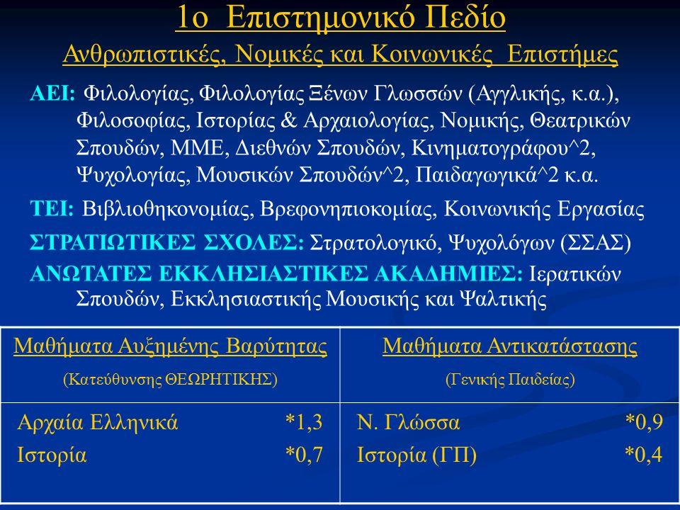 1ο Επιστημονικό Πεδίο Ανθρωπιστικές, Νομικές και Κοινωνικές Επιστήμες ΑΕΙ: Φιλολογίας, Φιλολογίας Ξένων Γλωσσών (Αγγλικής, κ.α.), Φιλοσοφίας, Ιστορίας & Αρχαιολογίας, Νομικής, Θεατρικών Σπουδών, ΜΜΕ, Διεθνών Σπουδών, Κινηματογράφου^2, Ψυχολογίας, Μουσικών Σπουδών^2, Παιδαγωγικά^2 κ.α.