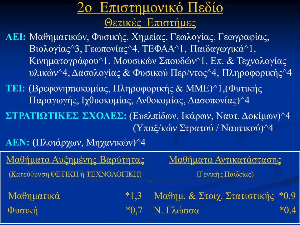 2ο Επιστημονικό Πεδίο Θετικές Επιστήμες ΑΕΙ: Μαθηματικών, Φυσικής, Χημείας, Γεωλογίας, Γεωγραφίας, Βιολογίας^3, Γεωπονίας^4, ΤΕΦΑΑ^1, Παιδαγωγικά^1, Κινηματογράφου^1, Μουσικών Σπουδών^1, Επ.