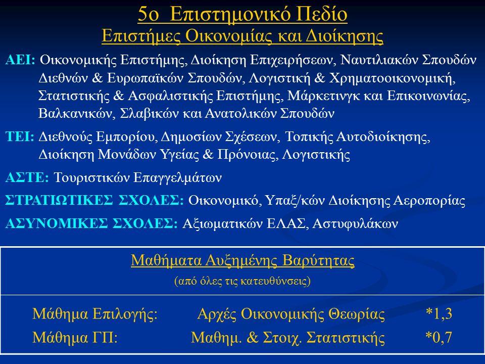 5ο Επιστημονικό Πεδίο Επιστήμες Οικονομίας και Διοίκησης ΑΕΙ: Οικονομικής Επιστήμης, Διοίκηση Επιχειρήσεων, Ναυτιλιακών Σπουδών Διεθνών & Ευρωπαϊκών Σπουδών, Λογιστική & Χρηματοοικονομική, Στατιστικής & Ασφαλιστικής Επιστήμης, Μάρκετινγκ και Επικοινωνίας, Βαλκανικών, Σλαβικών και Ανατολικών Σπουδών ΤΕΙ: Διεθνούς Εμπορίου, Δημοσίων Σχέσεων, Τοπικής Αυτοδιοίκησης, Διοίκηση Μονάδων Υγείας & Πρόνοιας, Λογιστικής ΑΣΤΕ: Τουριστικών Επαγγελμάτων ΣΤΡΑΤΙΩΤΙΚΕΣ ΣΧΟΛΕΣ: Οικονομικό, Υπαξ/κών Διοίκησης Αεροπορίας ΑΣΥΝΟΜΙΚΕΣ ΣΧΟΛΕΣ: Αξιωματικών ΕΛΑΣ, Αστυφυλάκων Μαθήματα Αυξημένης Βαρύτητας (από όλες τις κατευθύνσεις) Μάθημα Επιλογής: Αρχές Οικονομικής Θεωρίας *1,3 Μάθημα ΓΠ: Μαθημ.
