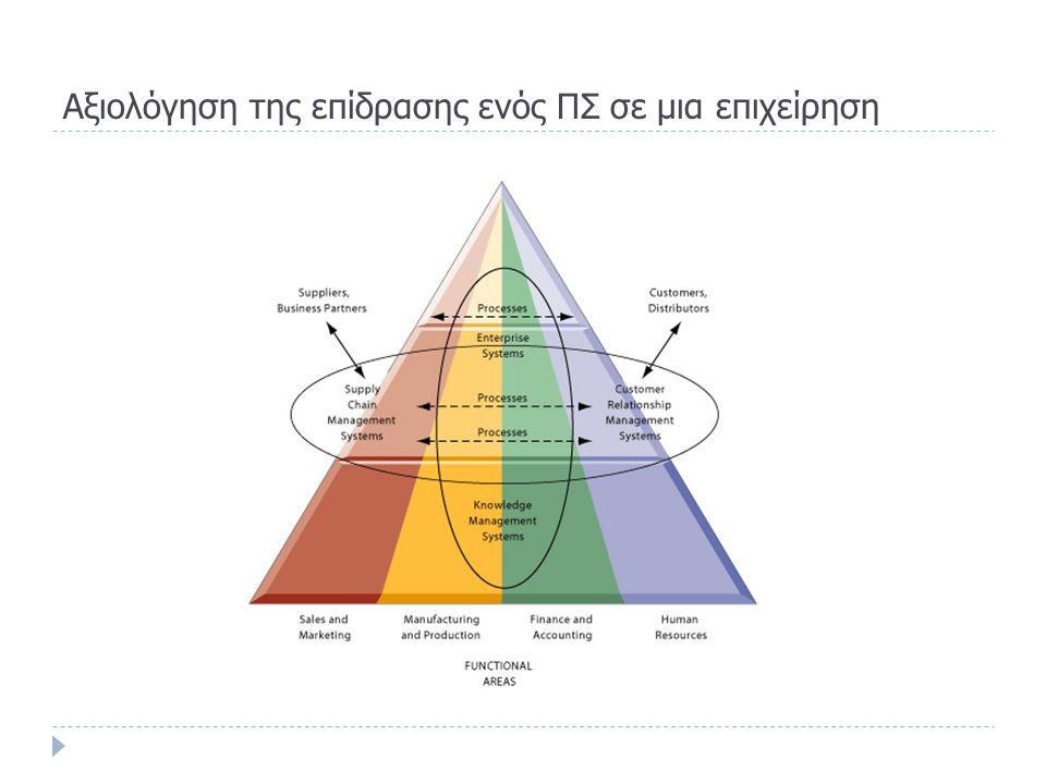 Aξιολόγηση της επίδρασης ενός ΠΣ σε μια επιχείρηση