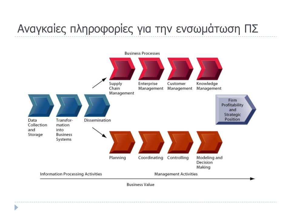 Aξιολόγηση διαφόρων συστημάτων διοίκησης στο στρατηγικό σχεδιασμό (ERP, SCM, CRM, KM)  Τα συστήματα SCM:  Εστιάζουν στη βελτιστοποίηση των διαδικασιών προμήθειας (σχεδιασμός, εντοπισμός, παραγωγή και διάθεση αγαθών ή υπηρεσιών)  Εστιάζουν σε εξωτερικές διεργασίες της επιχείρησης  Συνεισφέρουν στο συντονισμό των επιμέρους μερών μιας προμήθειας (προμηθευτές, καταναλωτές, σημεία διανομής και logistics)