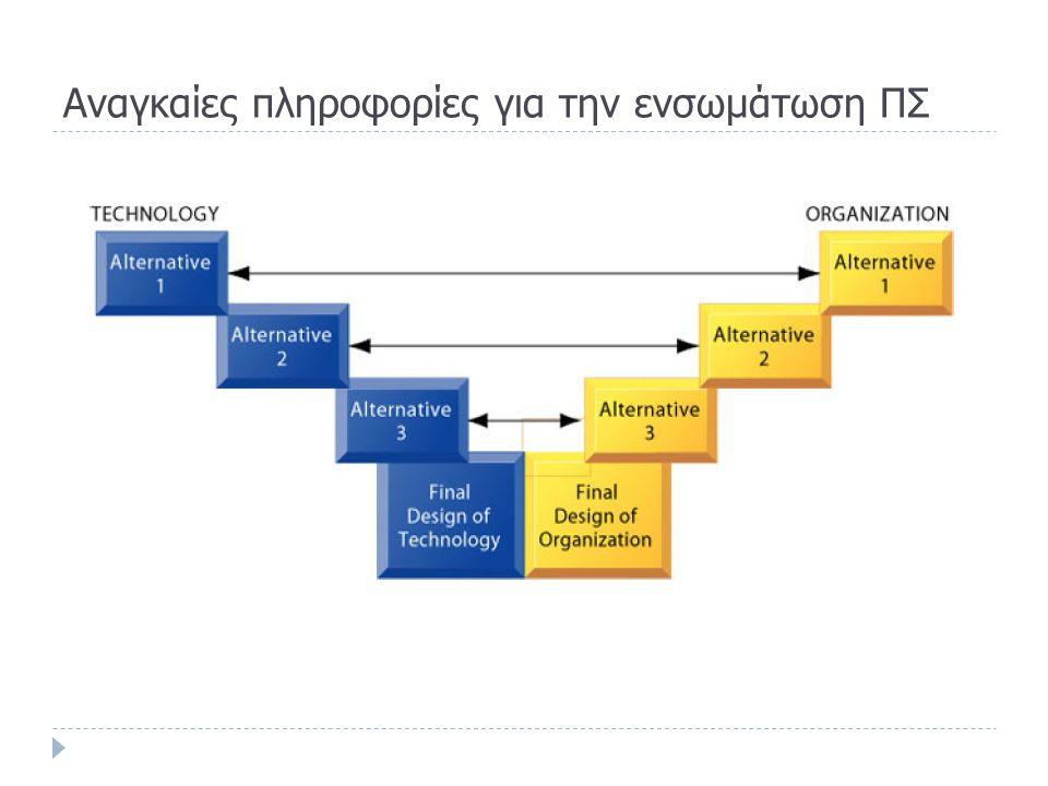 Eνσωμάτωση ενός ΠΣ που ευθυγραμμίζεται σε μια επιχειρηματική στρατηγική  Συμπεράσματα:  Απαιτούνται αλλαγές  στους επιχειρησιακούς στόχους,  στις εταιρικές σχέσεις (με πελάτες, προμηθευτές, εταίρους),  στις διαδικασίες και  στις υποδομές ΤΠΕ  Πρόκειται για κοινωνικο-τεχνικές αλλαγές