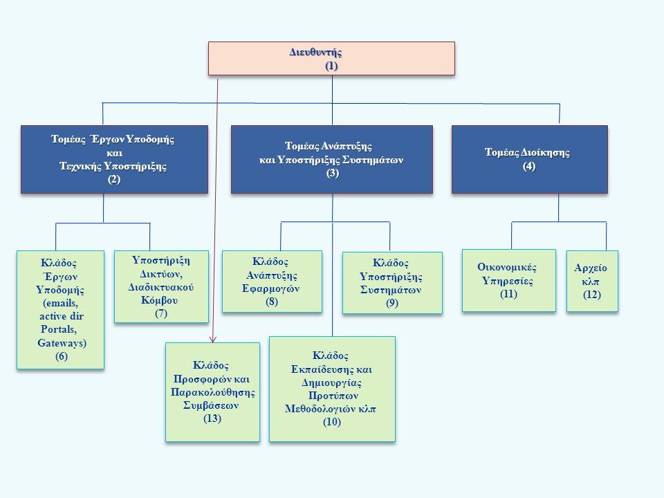 ΥΛΟΠΟΙΗΣΗ ΤΟΥ ΟΡΑΜΑΤΟΣ  Δημιουργία Εταιρείας Ιδιωτικού Δικαίου  Τεχνολογίες Κεντρικοποιημένης Διαχείρισης Πληροφοριών  Υπηρεσίες Κεντρικοποιημένου Συστήματος Διαχείρισης Πληροφοριών  Υπηρεσίες του Κεντρικού Φορέα προς τους Δήμους  Υπηρεσίες Δήμων προς τους Δημότες / Επιχειρήσεις ΕΙΣΗΓΗΣΗ