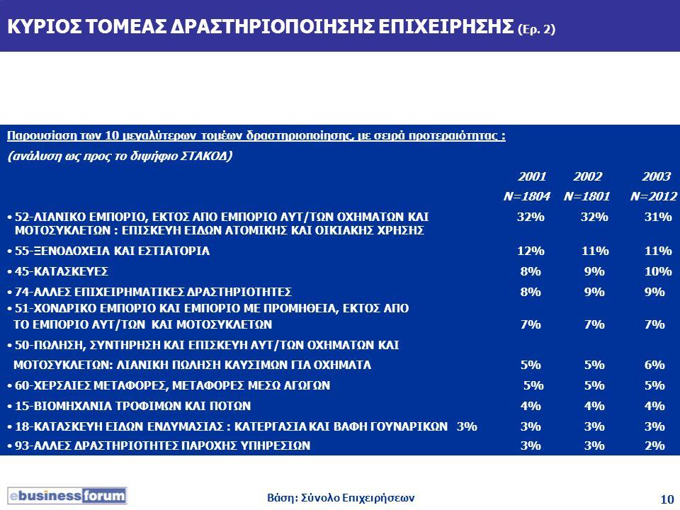 10 ΚΥΡΙΟΣ ΤΟΜΕΑΣ ΔΡΑΣΤΗΡΙΟΠΟΙΗΣΗΣ ΕΠΙΧΕΙΡΗΣΗΣ (Ερ. 2) Παρουσίαση των 10 μεγαλύτερων τομέων δραστηριοποίησης, με σειρά προτεραιότητας : (ανάλυση ως προ