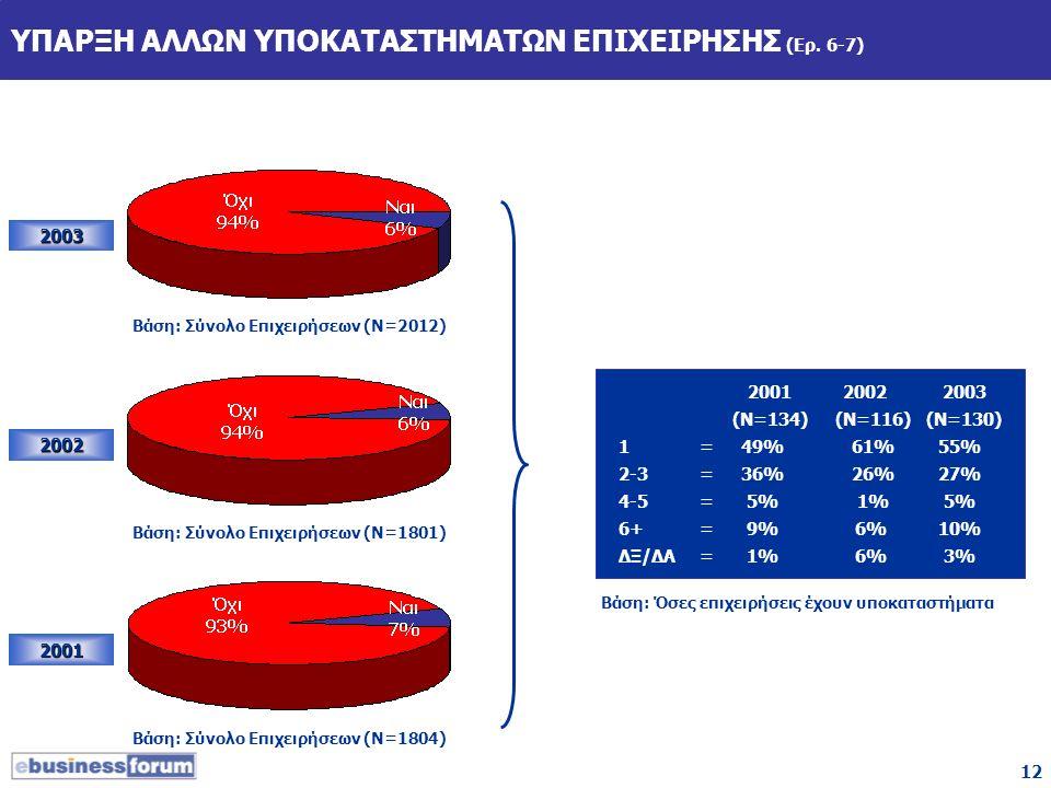 12 ΥΠΑΡΞΗ ΑΛΛΩΝ ΥΠΟΚΑΤΑΣΤΗΜΑΤΩΝ ΕΠΙΧΕΙΡΗΣΗΣ (Ερ. 6-7) 2003 2002 2001 Βάση: Σύνολο Επιχειρήσεων (Ν=2012) Βάση: Σύνολο Επιχειρήσεων (Ν=1801) Βάση: Σύνολ