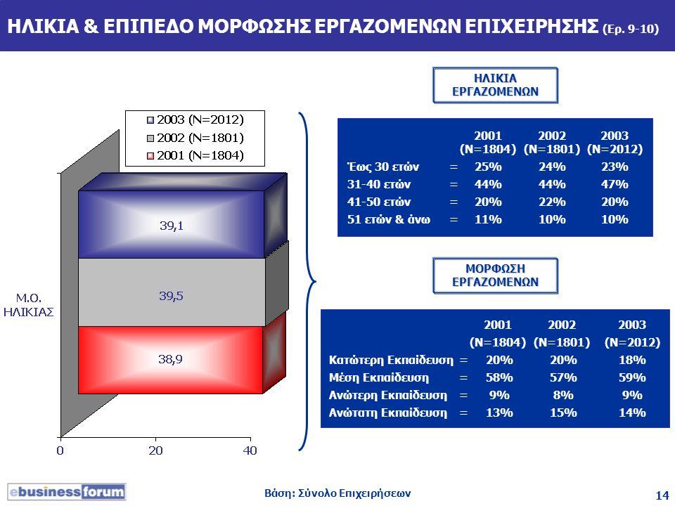 14 ΗΛΙΚΙΑ & ΕΠΙΠΕΔΟ ΜΟΡΦΩΣΗΣ ΕΡΓΑΖΟΜΕΝΩΝ ΕΠΙΧΕΙΡΗΣΗΣ (Ερ. 9-10) 200120022003 (Ν=1804)(Ν=1801)(Ν=2012) Έως 30 ετών=25%24%23% 31-40 ετών=44%44%47% 41-50