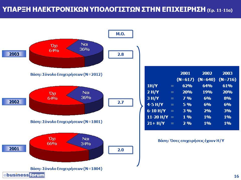16 ΥΠΑΡΞΗ ΗΛΕΚΤΡΟΝΙΚΩΝ ΥΠΟΛΟΓΙΣΤΩΝ ΣΤΗΝ ΕΠΙΧΕΙΡΗΣΗ (Ερ. 11-11α) 2003 2002 2001 Μ.Ο. 2.8 2.7 2.0 2001 20022003 (Ν=617) (Ν=640)(Ν=716) 1Η/Υ=62%64%61% 2