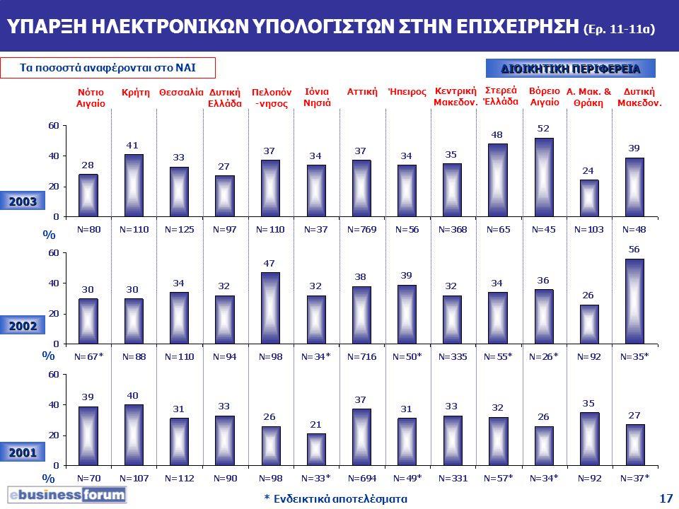 17 ΥΠΑΡΞΗ ΗΛΕΚΤΡΟΝΙΚΩΝ ΥΠΟΛΟΓΙΣΤΩΝ ΣΤΗΝ ΕΠΙΧΕΙΡΗΣΗ (Ερ. 11-11α) 2003 2002 2001 Νότιο Αιγαίο ΚρήτηΘεσσαλίαΔυτική Ελλάδα Πελοπόν -νησος Ιόνια Νησιά Αττι