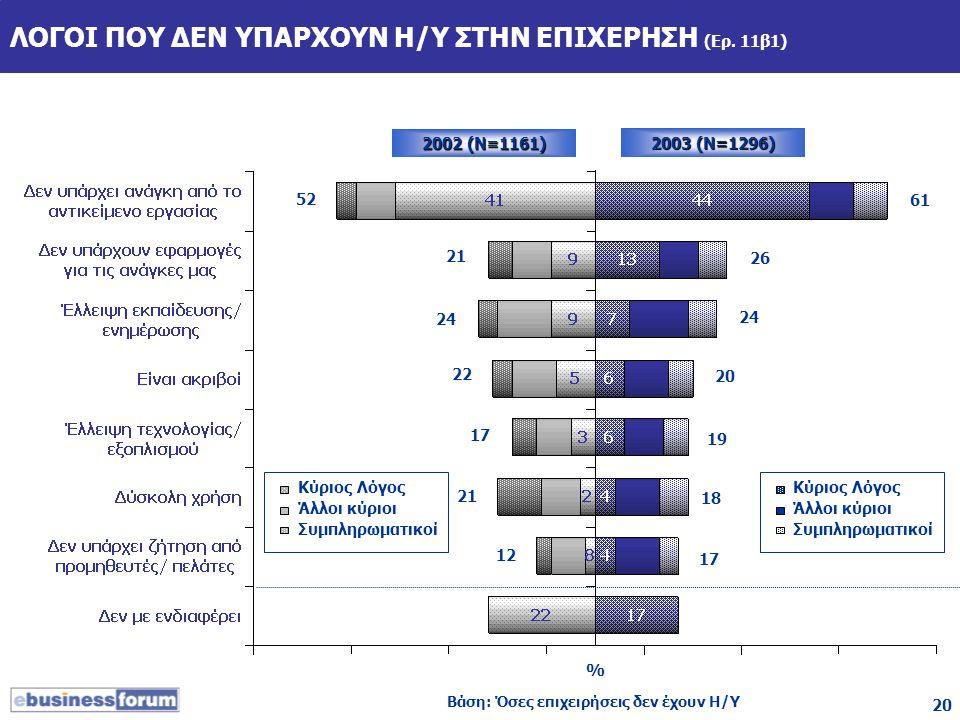 20 ΛΟΓΟΙ ΠΟΥ ΔΕΝ ΥΠΑΡΧΟΥΝ Η/Υ ΣΤΗΝ ΕΠΙΧΕΡΗΣΗ (Ερ. 11β1) 2002 (Ν=1161) Βάση: Όσες επιχειρήσεις δεν έχουν Η/Υ 2003 (Ν=1296) % Κύριος Λόγος Άλλοι κύριοι