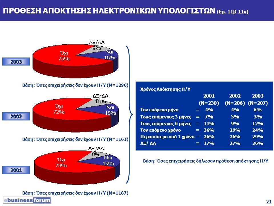 21 ΠΡΟΘΕΣΗ ΑΠΟΚΤΗΣΗΣ ΗΛΕΚΤΡΟΝΙΚΩΝ ΥΠΟΛΟΓΙΣΤΩΝ (Ερ. 11β-11γ) 2003 2002 2001 Βάση: Όσες επιχειρήσεις δεν έχουν Η/Υ (Ν=1161) Βάση: Όσες επιχειρήσεις δεν