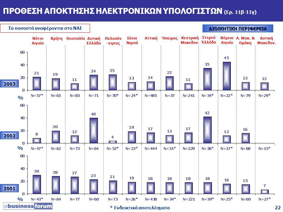 22 ΠΡΟΘΕΣΗ ΑΠΟΚΤΗΣΗΣ ΗΛΕΚΤΡΟΝΙΚΩΝ ΥΠΟΛΟΓΙΣΤΩΝ (Ερ. 11β-11γ) 2003 2002 2001 Νότιο Αιγαίο ΚρήτηΘεσσαλίαΔυτική Ελλάδα Πελοπόν -νησος Ιόνια Νησιά ΑττικήΉπ