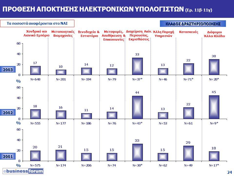 24 ΠΡΟΘΕΣΗ ΑΠΟΚΤΗΣΗΣ ΗΛΕΚΤΡΟΝΙΚΩΝ ΥΠΟΛΟΓΙΣΤΩΝ (Ερ. 11β-11γ) Τα ποσοστά αναφέρονται στο ΝΑΙ ΚΛΑΔΟΣ ΔΡΑΣΤΗΡΙΟΠΟΙΗΣΗΣ 2003 2002 2001 % % % Χονδρικό και Λ