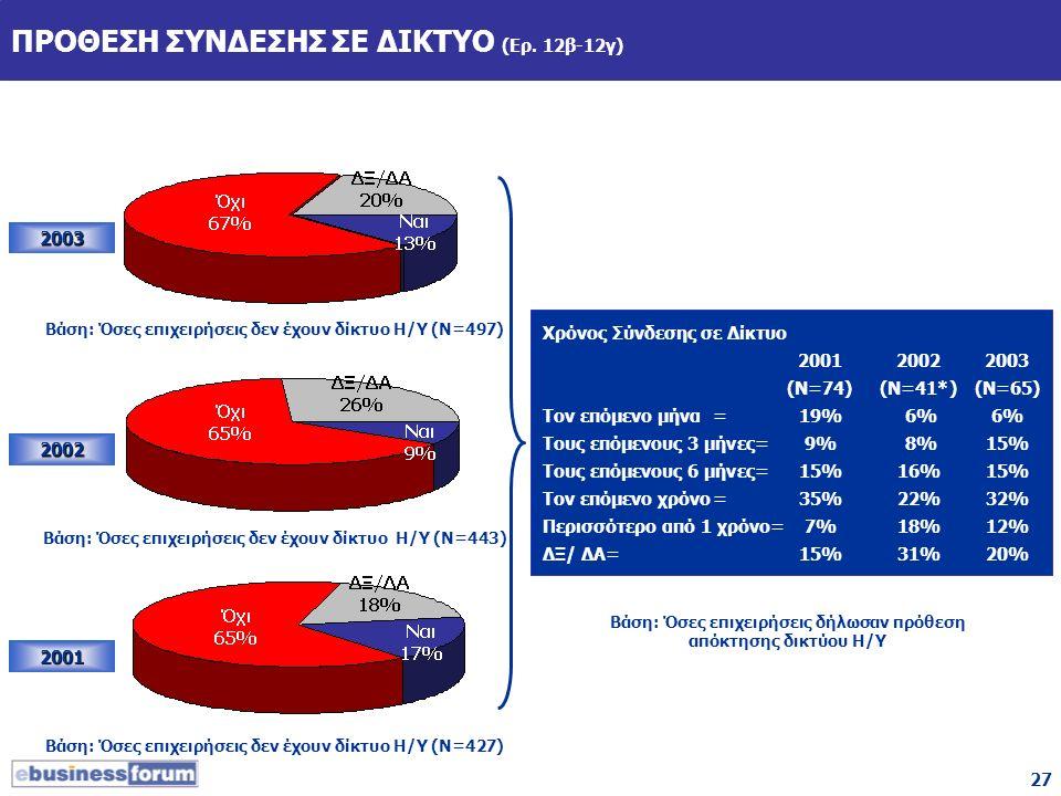27 ΠΡΟΘΕΣΗ ΣΥΝΔΕΣΗΣ ΣΕ ΔΙΚΤΥΟ (Ερ. 12β-12γ) 2003 2002 2001 Βάση: Όσες επιχειρήσεις δεν έχουν δίκτυο Η/Υ (Ν=443) Βάση: Όσες επιχειρήσεις δεν έχουν δίκτ