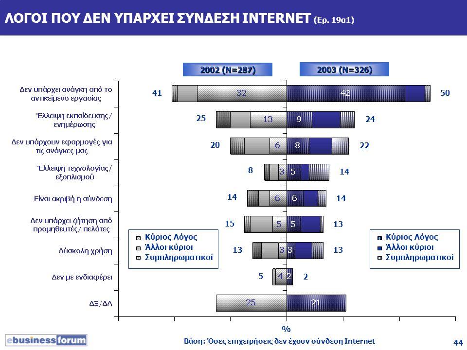 44 ΛΟΓΟΙ ΠΟΥ ΔΕΝ ΥΠΑΡΧΕΙ ΣΥΝΔΕΣΗ INTERNET (Ερ. 19α1) 2002 (Ν=287) Βάση: Όσες επιχειρήσεις δεν έχουν σύνδεση Internet 2003 (Ν=326) % Κύριος Λόγος Άλλοι