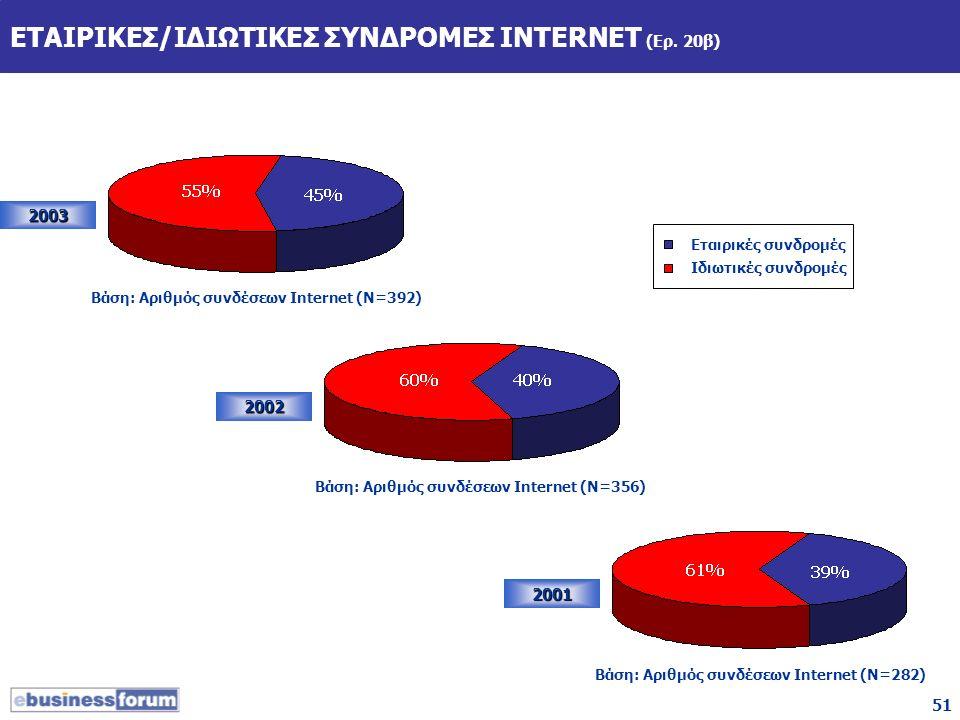 51 ΕΤΑΙΡΙΚΕΣ/ΙΔΙΩΤΙΚΕΣ ΣΥΝΔΡΟΜΕΣ INTERNET (Ερ. 20β) 2003 2002 2001 Βάση: Αριθμός συνδέσεων Internet (Ν=392) Βάση: Αριθμός συνδέσεων Internet (Ν=356) Β